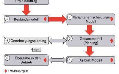 DB AKTUALISIERT BIM-VORGABEN